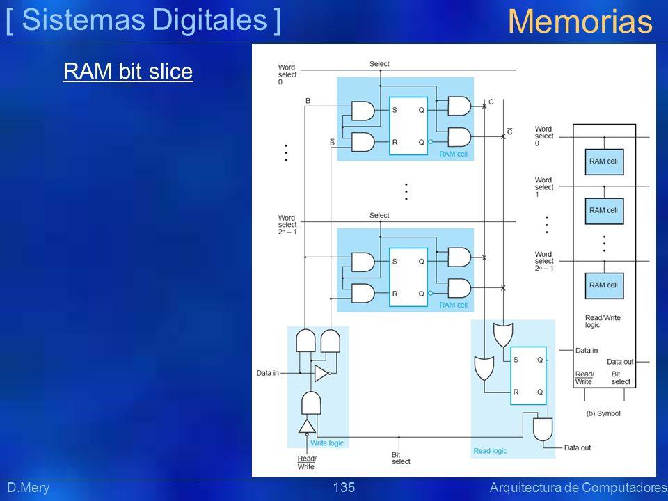 Memorias [ Sistemas Digitales ] RAM bit slice